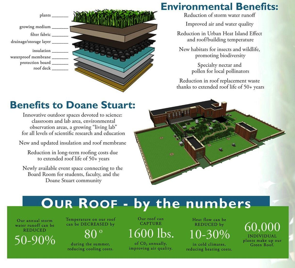 Benefits. Eco Education for All Students   Doane Stuart